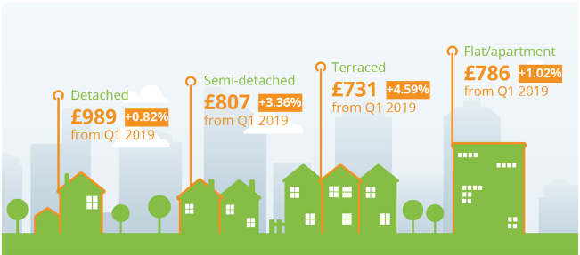 Rents Increase Across UK