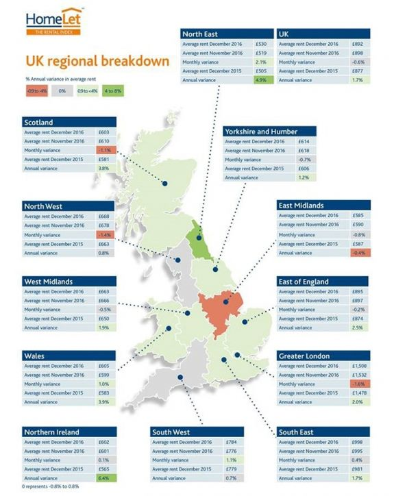 Regional rent rises: 6.4% was highest in the UK in 2016