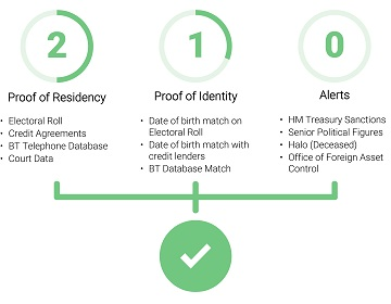 Identity checks you can trust with Rent4sure's online solution for safer tenancies